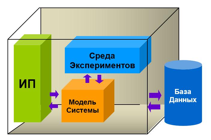 Структура системы поддержки принятия решений